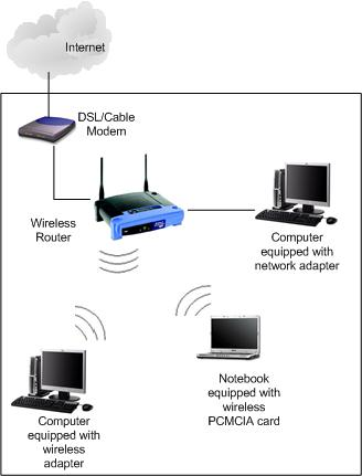 How To Setup Linksys Router Without Cd Router Technical Support